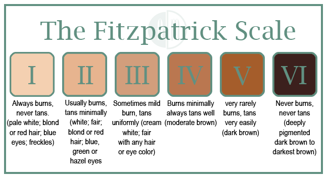 fitzpatrick_scale_ashleyandmartin